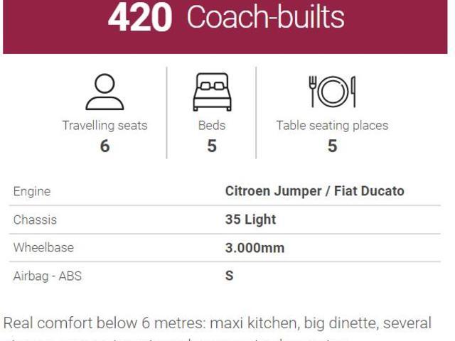 2019 Citroen Jumper *Campervan*, Price: €56,500 2 0 Diesel